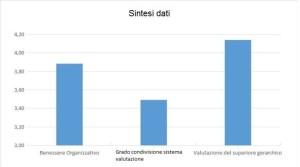 2-sintesi dati