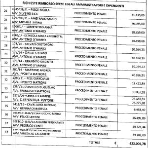 1-spese legali ex amministratori